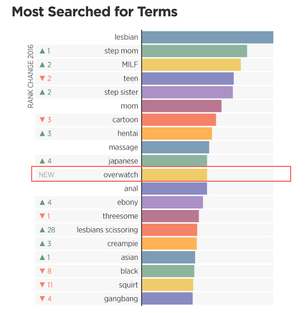2-pornhub-insights-2016-year-review-top-search-terms